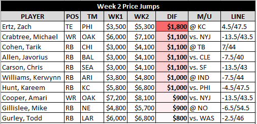 wk2 dfs price jumps.png