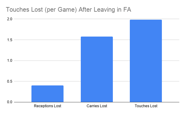 touches lost per game after leaving in free agency