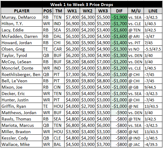 wk 3 dfs price drops.png