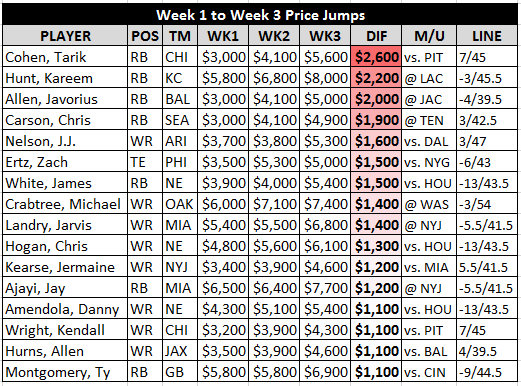 wk 3 dfs price jumps.png
