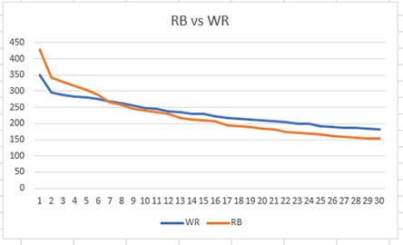 fantasy football RBs and WRs